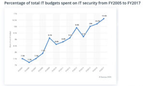 IT budget on cybersecurity.
